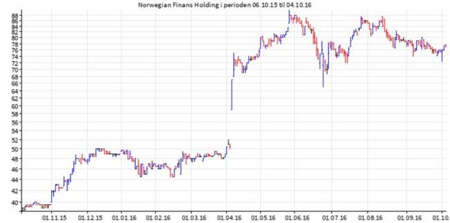 norwegianfinans