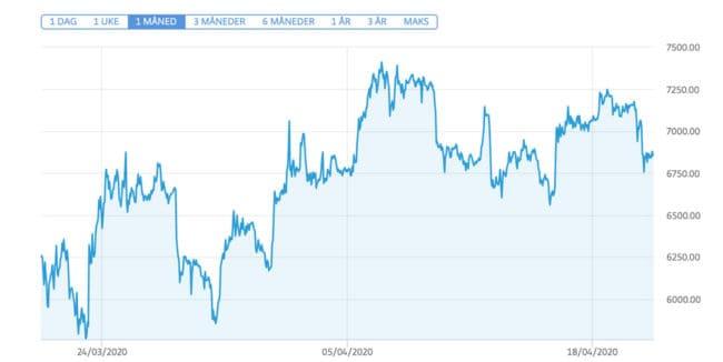 Hvilke faktorer påvirker verdien av Bitcoin?