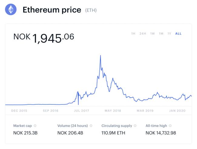 ethereum pris