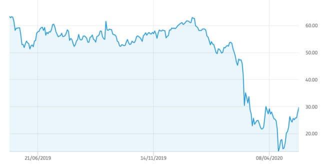 Hva påvirker oljeprisen?