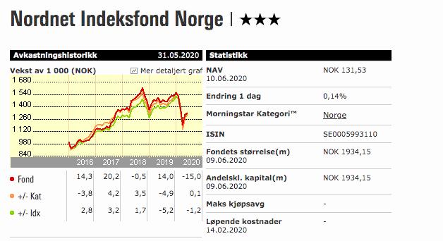 Nordnet Indeksfond Morningstar