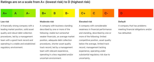Risikovurdering crowdlending