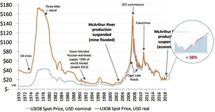 Uranium prisutvikling