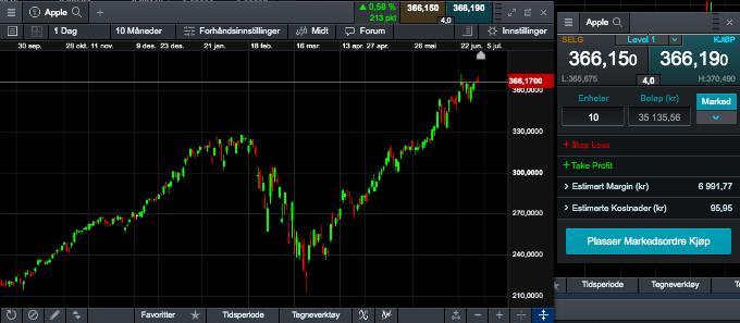 Kjøp aksjer CMC Markets