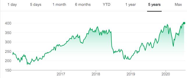 Atlas Copco Stock