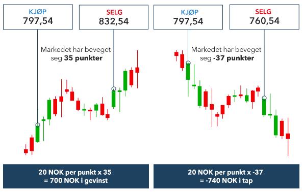 Stop loss/limits