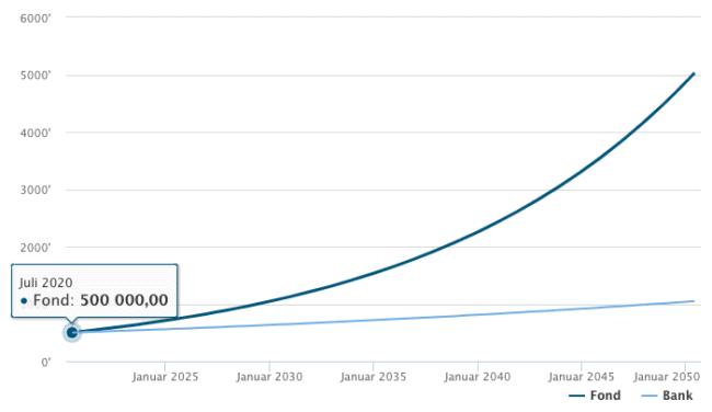 Utvikling 500.000 30 år