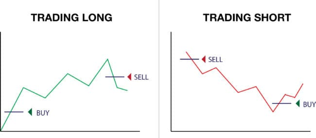 Trade lang og kort
