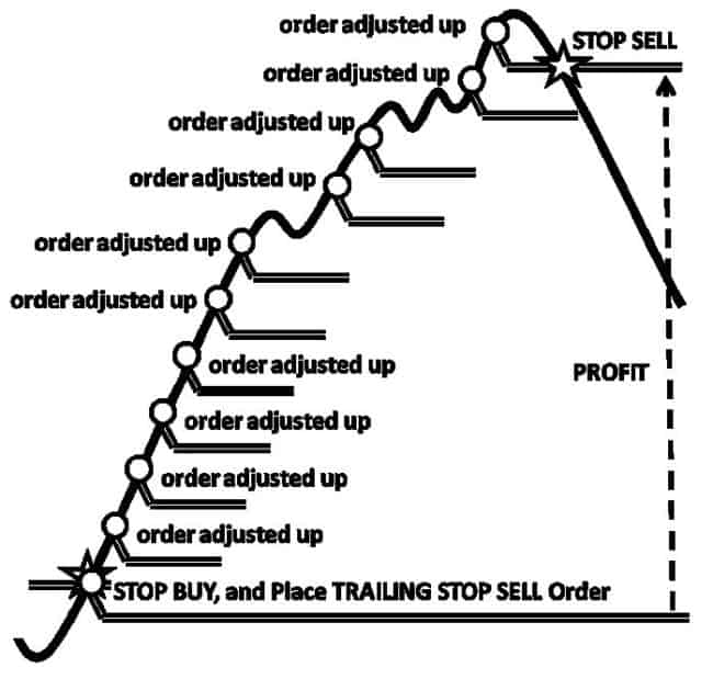 Stop-loss trailing