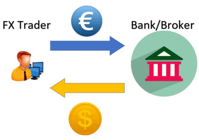 Forex broker trading