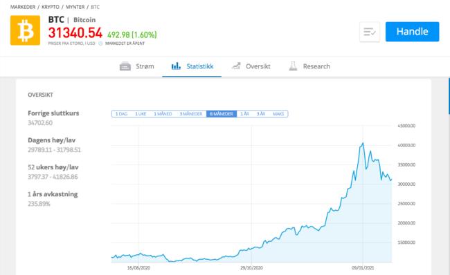 selge bitcoin på etoro