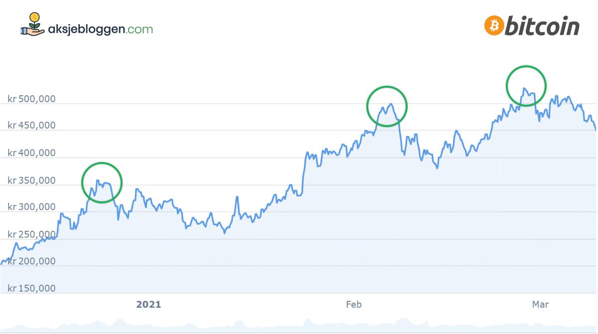 bitcoin utvikling og vekst
