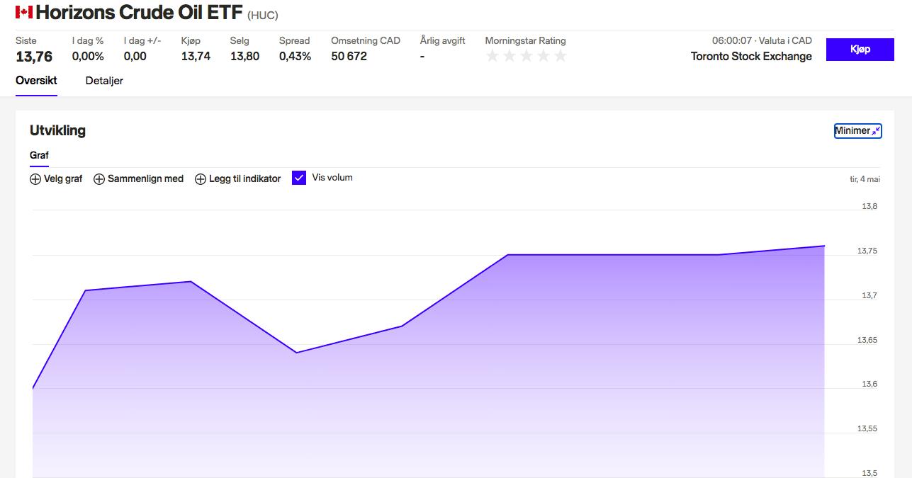 invester i brent spot indeks