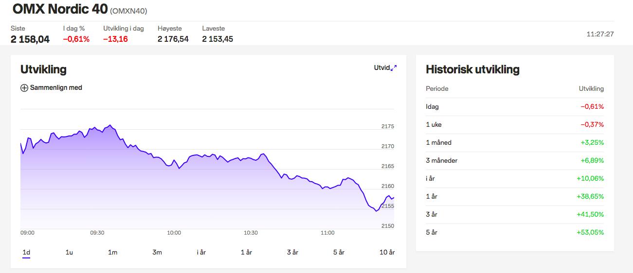 invester i omxn 40 indeks